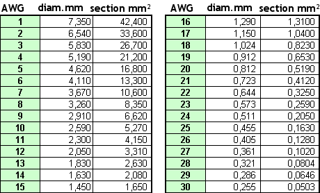 Fichier:AWG-MM-Conversion-Table.png