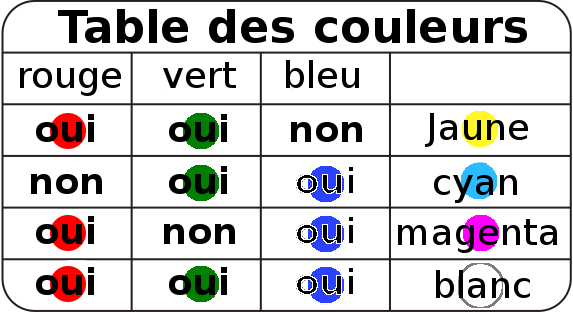 Fichier:ARDX-Montages-CIRC12-table-couleur.png