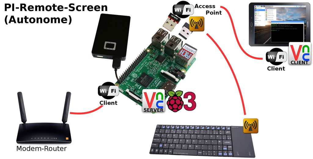 RASP-PI-REMOTE-SCREEN-00.jpg